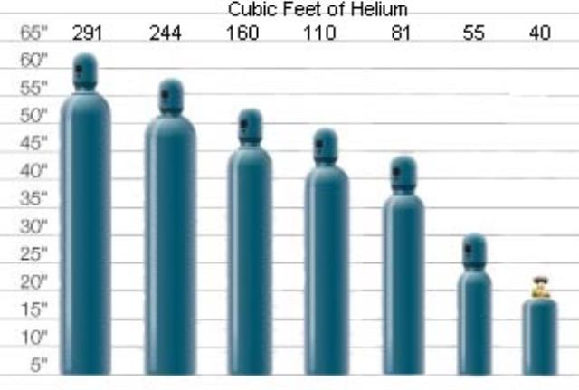 Where to find HELIUM,  40 CF.  FILLS  60 BALLOONS in St. Helens